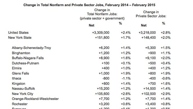 Changes in employment in Nonfarm and Private Sector Jobs from February 2014 to February 2015.