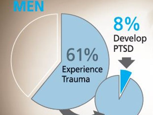 PTSD: Reasons, symptoms and how to get help