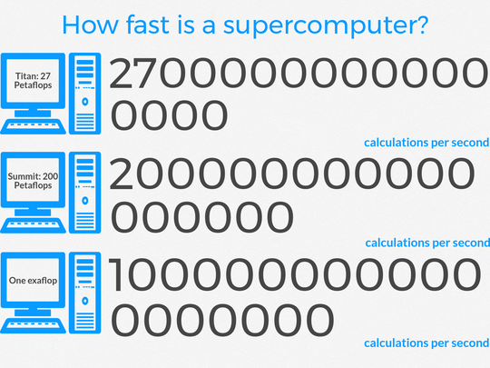 Infographic depicting supercomputer processing speeds.