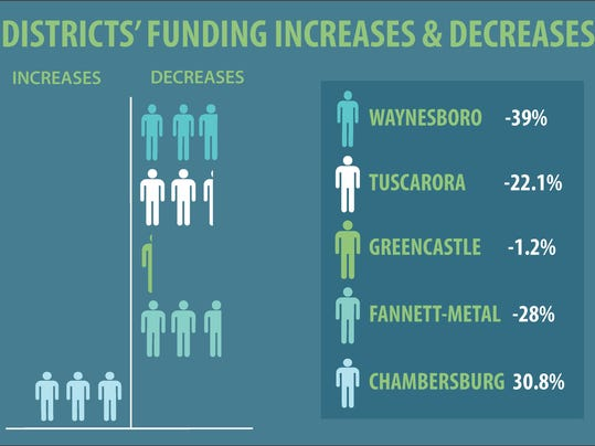 This graphic illustrates how state funding would change for Franklin County school districts should the proposed basic education funding formula be adopted.