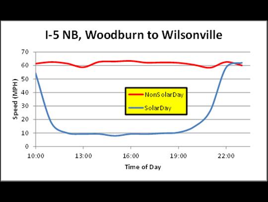 Recorded traffic speeds between Woodburn and Wilsonville