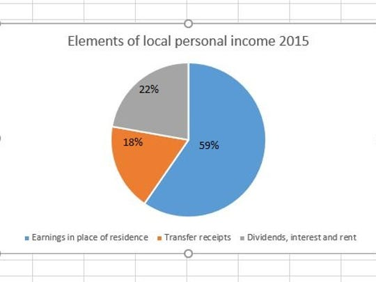 Components of local personal income, Tom Green County 2015