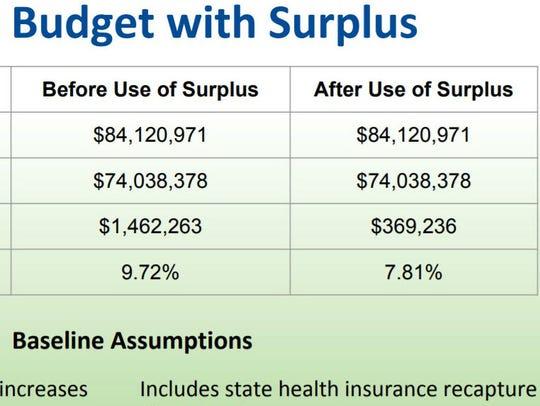 Preliminary Burlington School District school budget