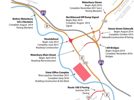 Construction projects around Waterbury are expected to complete as late as 2017.