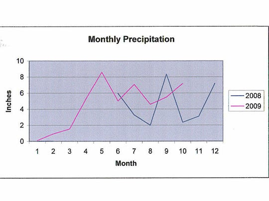 Plotting of precipitation in the fall of 2008 and spring of 2009. Note highs in September 2008 (tremors starting in October) and along high in April, 2009 (another active period started in late April).