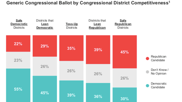 A view of the generic  ballot based on congressional