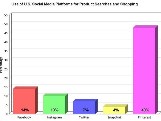 Chart showing use of U.S. social media platforms for product searches and shopping