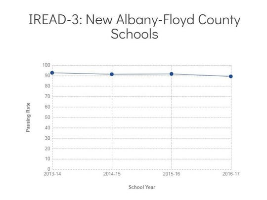 New Albany-Floyd County's IREAD-3 passing rates since 2013-14, when schools in Southern Indiana implemented the balanced calendar.