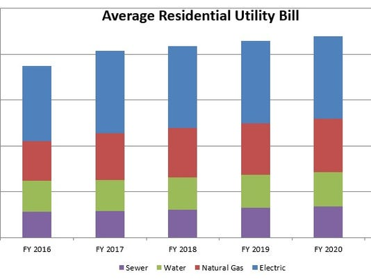 Average Springfield Household's Utility Bill Projected To Raise 40 Gorgeous Average Gas And Electric Bill For 2 Bedroom Apartment