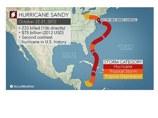 hurricane joaquin  does it compare to sandy
