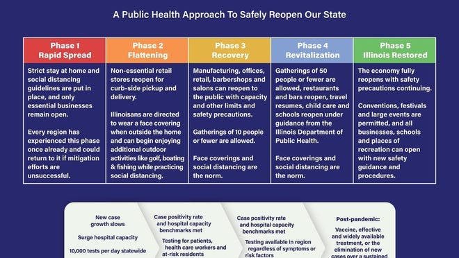 The graphic shows the different phases and requirements of the state's Restore Illinois plan.