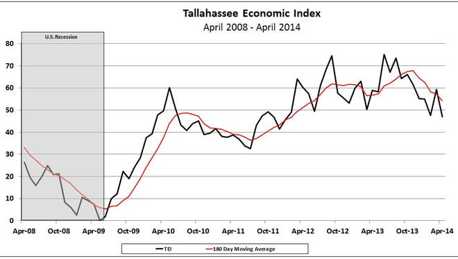 The Tallahassee Economic Index, illustrated by the black line, declined in April to 47.0. The red line is the six-month moving average.