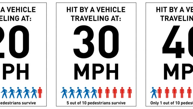 The statistics show the importance of making city streets safe for pedestrians and bike riders.