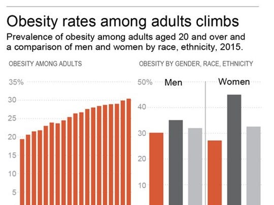 A recently released health report shows a slight increase in obesity in Wichita County from the previous year. The health department said the rate has remained about the same, 29-31 percent for the past few years.