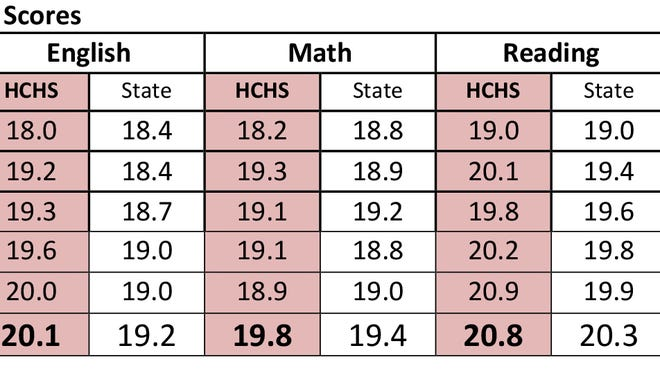 Average ACT Scores for HCHS and the state overall.
