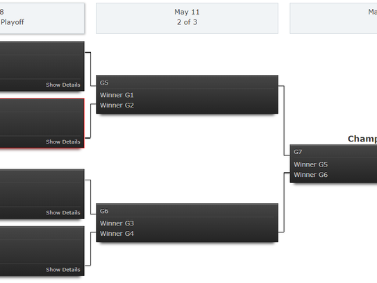 Division II playoff bracket for the Northern Section's