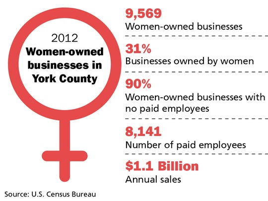 Women-owned businesses in York County