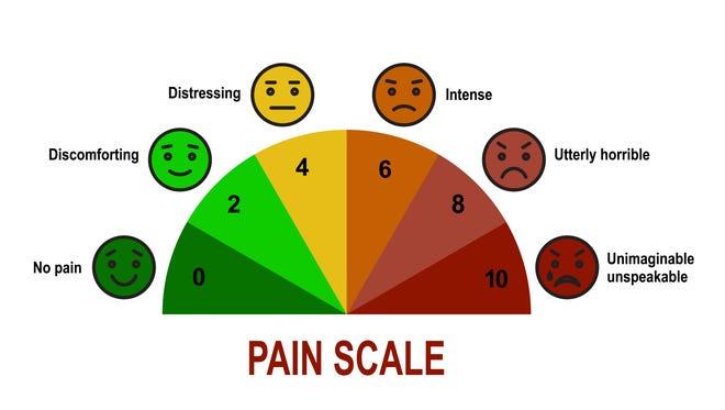 Pain management scale.