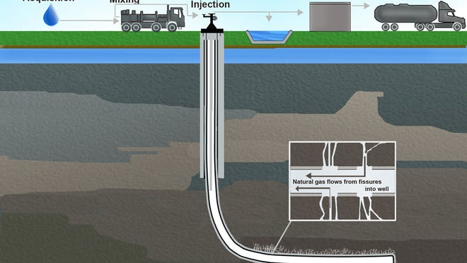 Illustration of hydraulic fracturing and related activities