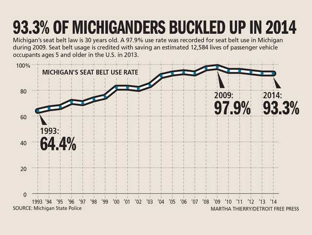 Michigan Seat Belt Law Turns 30 After, When Were Seat Belts Mandatory In Canada