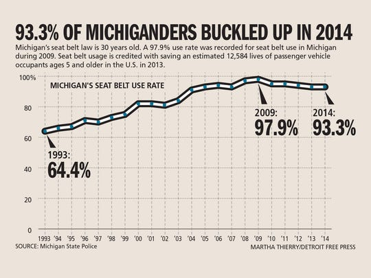 Michigan Seat Belt Law Turns 30 After Bitter Battle