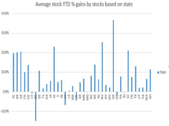 Average stock YTD % gains by stocks based on state