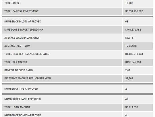 EDGE project scorecard 2011-2017