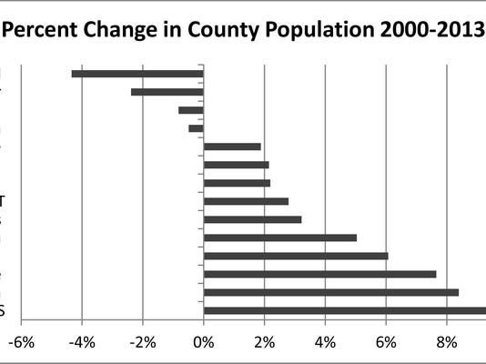 County Population 2000 to 2013.jpg