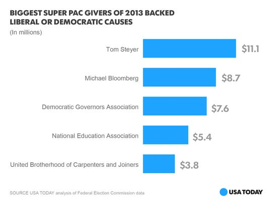 Super PAC givers-photo
