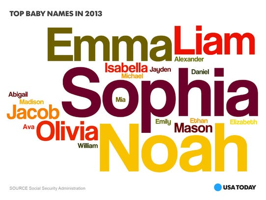 Baby names-photo-graphic