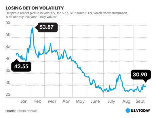 VXX ST futures ETN volatility