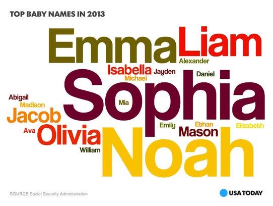 Noah, Sophia most popular baby names for 2013