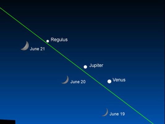 On Tuesday evening, June 30, Venus and Jupiter will be in conjunction as they will be located less than the apparent diameter of the moon away from each other.