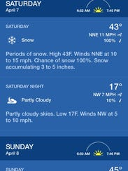 Weather forecast for Saturday, April 7, 2018 from the