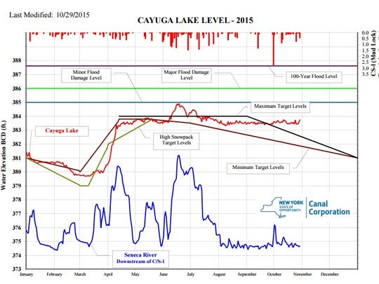 Water levels in Cayuga Lake