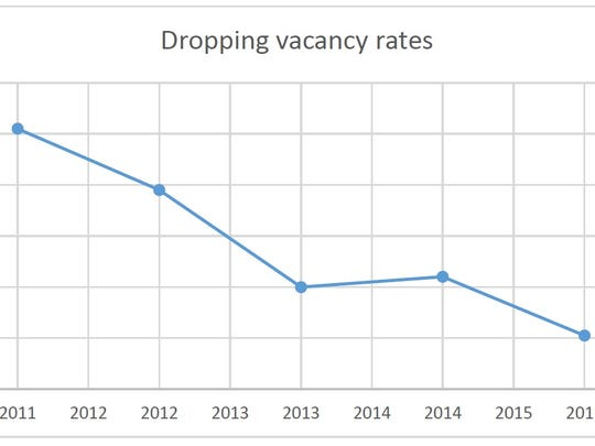 Vacancy rates have dropped steadily at Washington County's industrial parks. The 2.1 percent rate measured in December was the lowest in a decade. (Source: Cushman & Wakefield.)