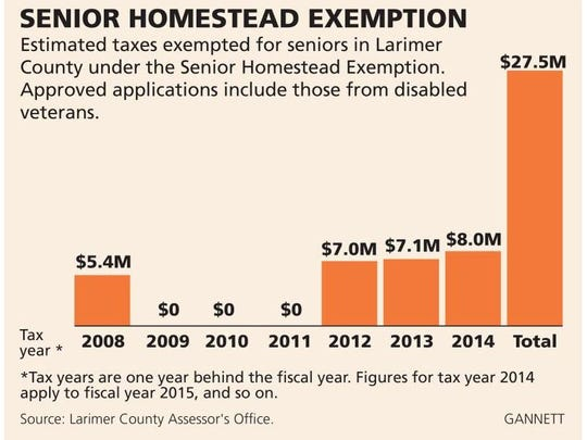 Tax exemptions for seniors in Larimer County.