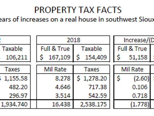 A look at the last 16 years show Sioux Falls School District property taxes have annually increased only less than a percent, compared to city and county property taxes.