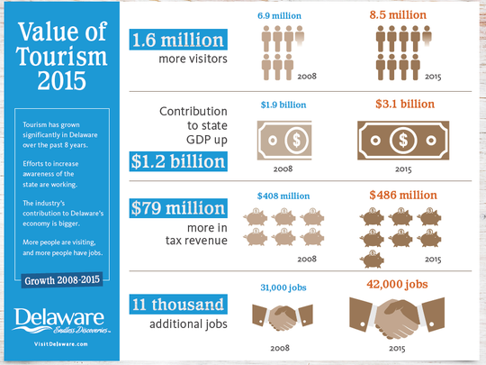 An Delaware tourism office infographic showing comparative tourism statistics between 2015 and 2008.