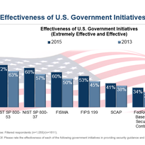 Feds surveyed said the NIST risk management publications and FISMA were the most useful government initiatives.