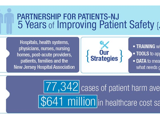 Results of the New Jersey Hospital Association study.