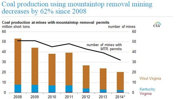 Latest on mountaintop removal mining production.