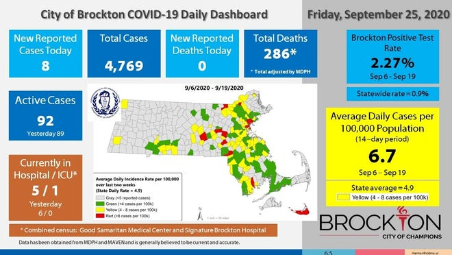 Brockton's COVID-19 Daily Dashboard for Friday, Sept. 25, 2020.