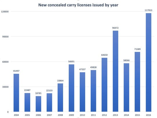 New concealed carry licenses issued by year.