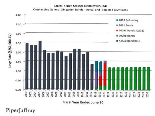 Salem-Keizer School District may have a bond measure
