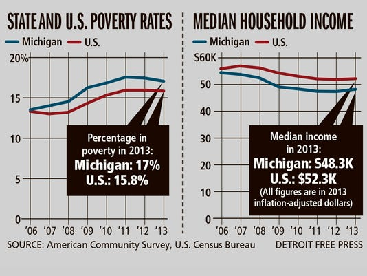 Michigan and U.S. poverty rates and median household income