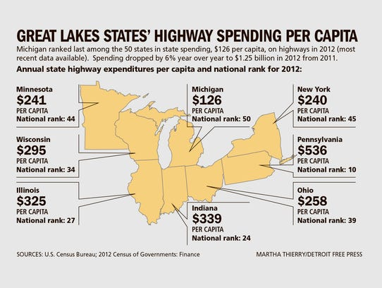 Great Lakes states' highway spending per capita