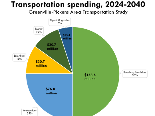 The Greenville-Pickens Area Transportation Study updates