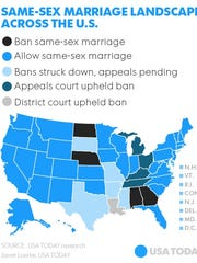 A look at where the same-sex issues stands across the United States.