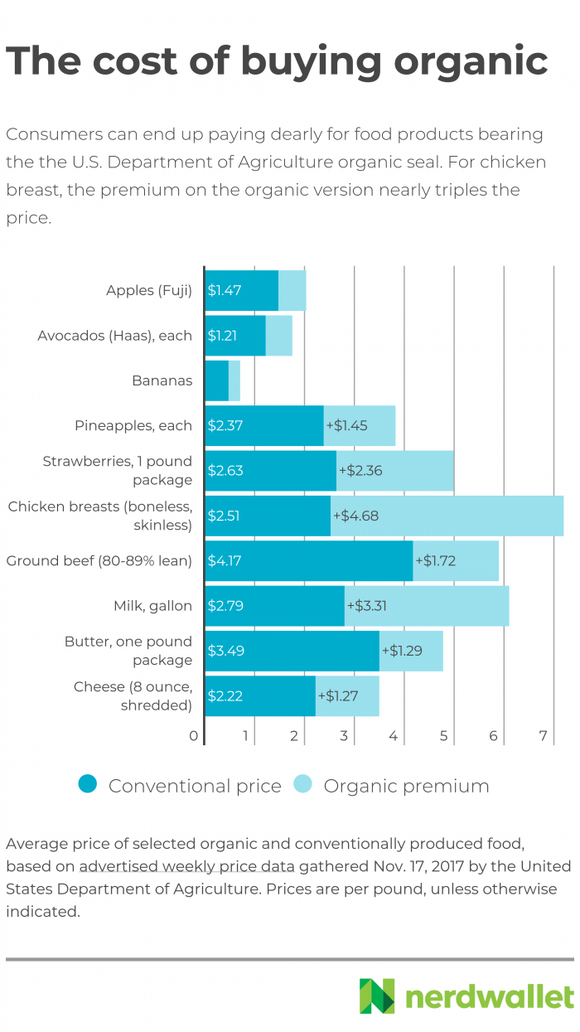 The cost of buying organic